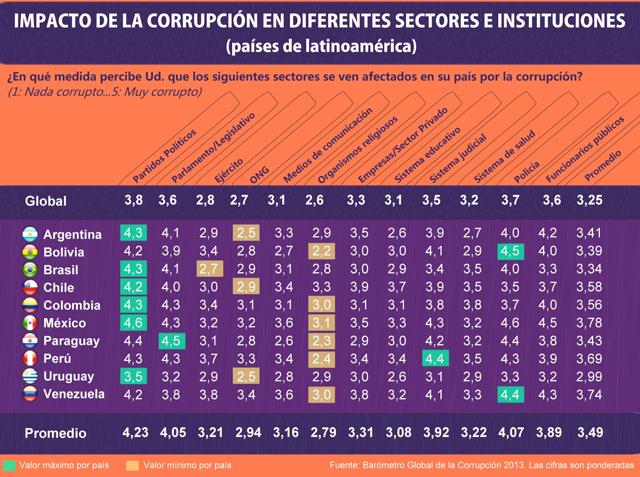 Impacto de la corrupción